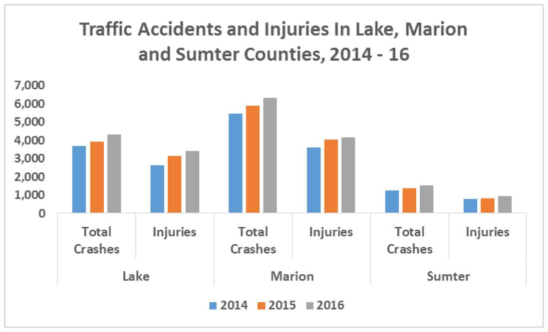 Traffic Accidents Chart